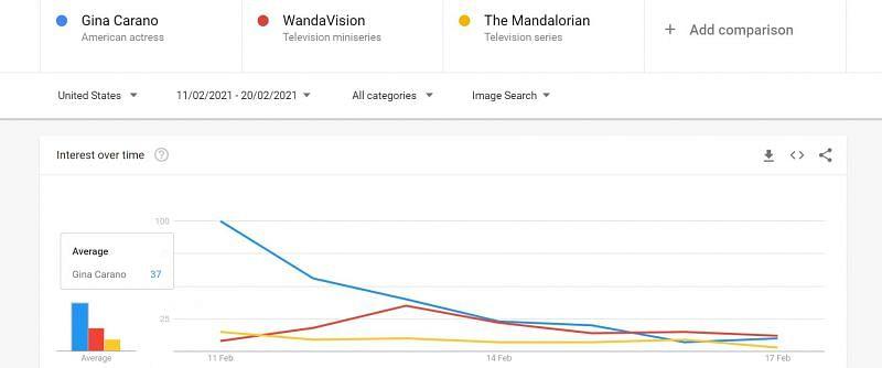 Gina Carano planeja expor a Disney; Wandavision sendo ferido devido à rivalidade